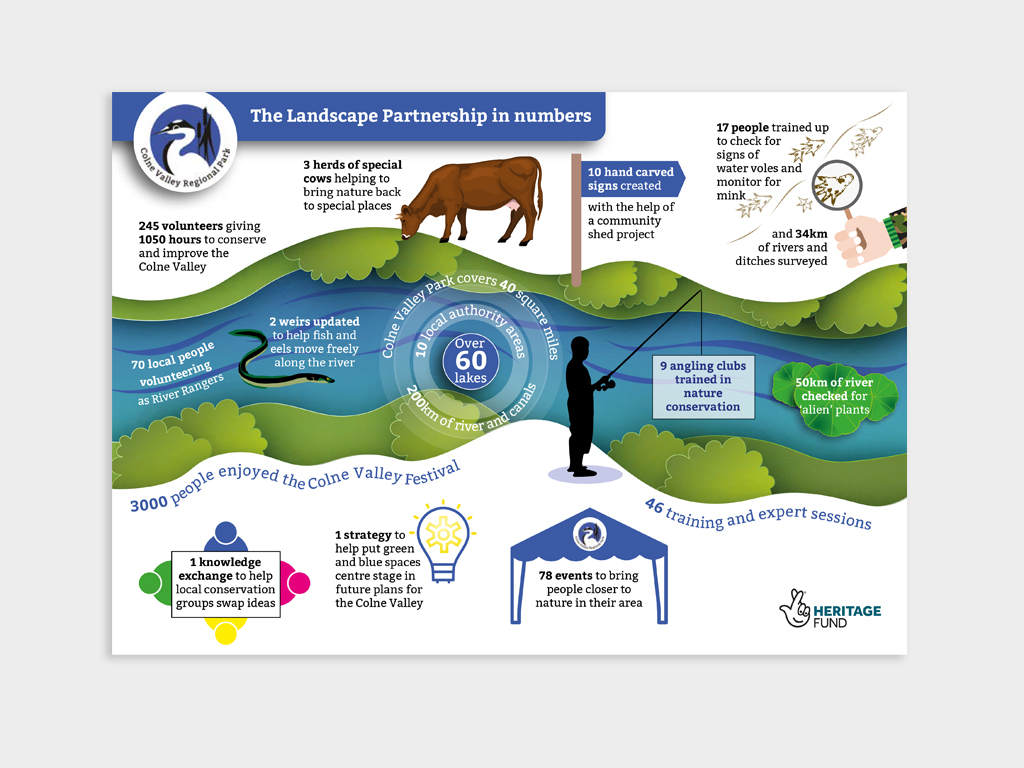 Infographic for Colne Valley Regional Park