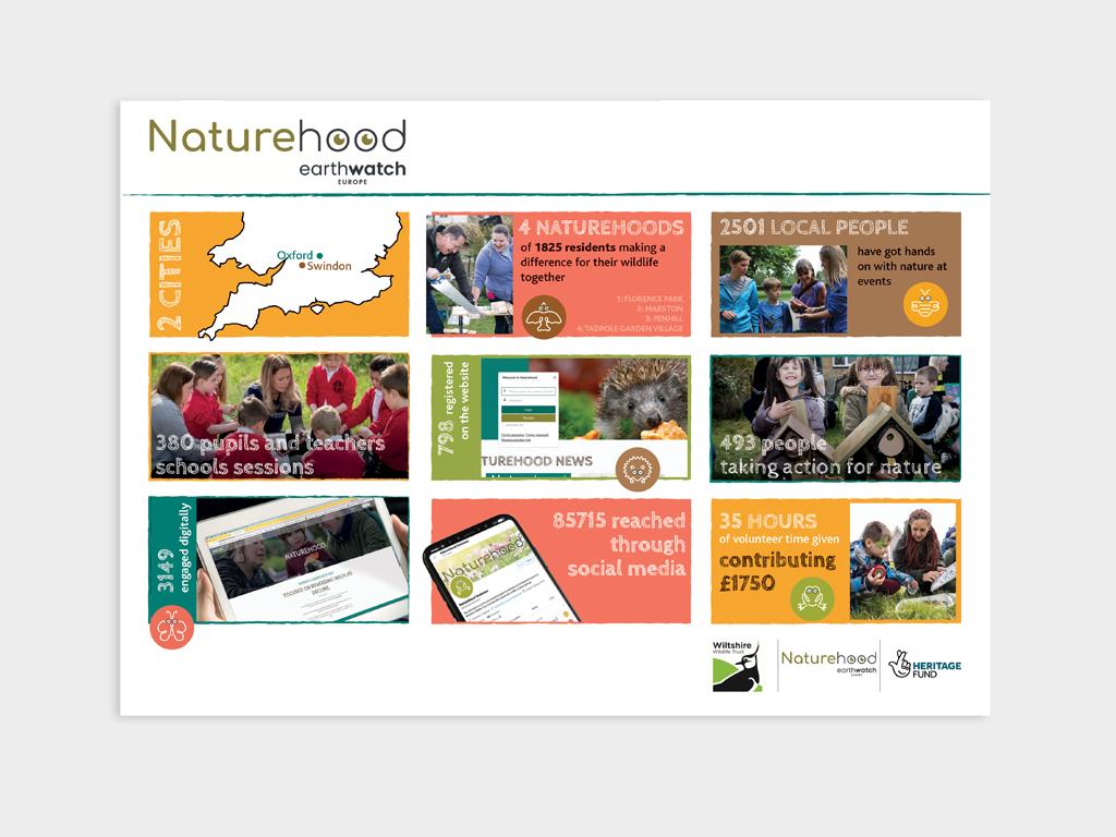 Naturehood_earthwatch infographics
