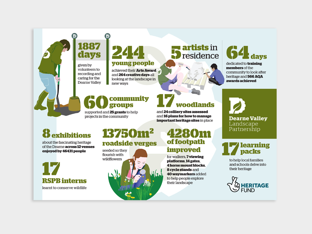 infographic, graphic design
