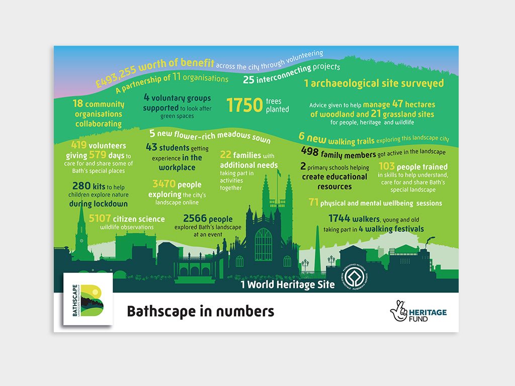 Bathscape infographic design