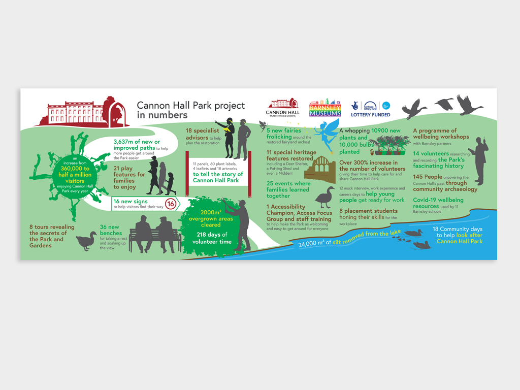 Cannon Hall, infographics